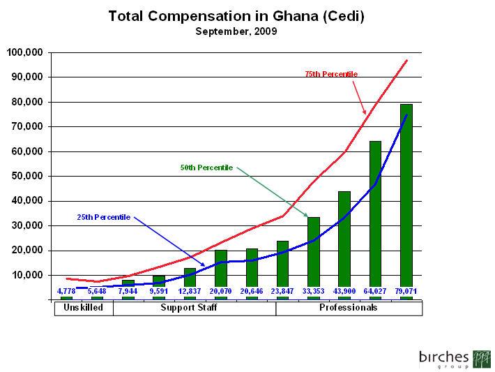 Ghana Pay Ranges